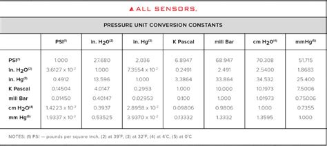pressure conversion table all sensors pressure sensor manufacturer all sensors