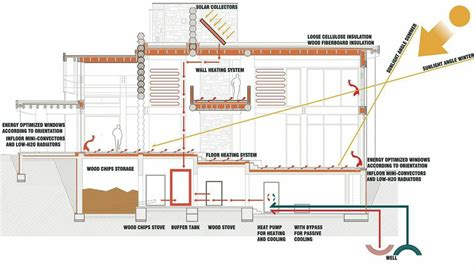 sustainable home design plans inspiring sustainable home plans 4 sustainable house