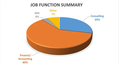 Nus Mba Placement Statistics by Graduate Placement Statistics Lally Business And