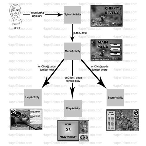 aplikasi layout android cara membuat aplikasi android seri 1