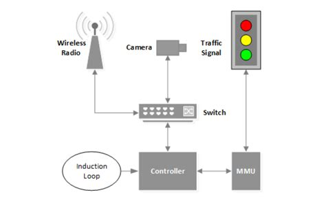 wireless stop and go lights hacking traffic light systems