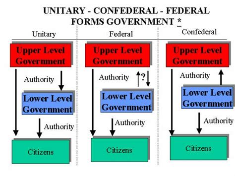 exle of unitary government a unitary system or a federal system sidelines