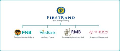 firstrand bank vehicle finance calculator wesbank