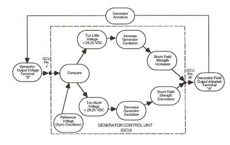 Functional Flow Diagram