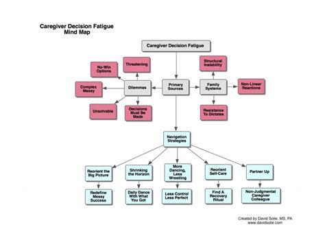 compress pdf half size caregiver mind maps archives aging caregiving and the