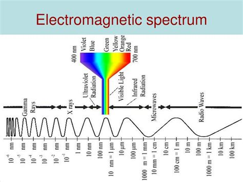 Electromagnetic L by Ppt The Sky Is Our Laboratory Powerpoint Presentation