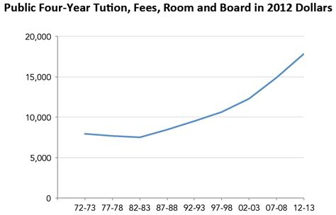 how much to charge for room and board 1 trillion and rising a plan for a 10k degree third way