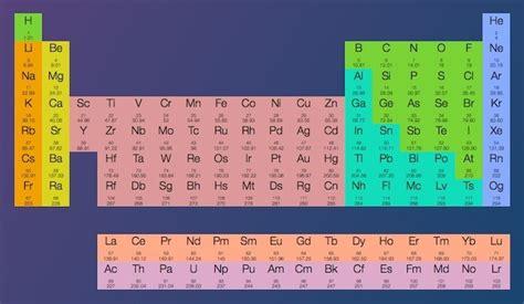 tablas interactivas 3 tablas peri 243 dicas interactivas con im 225 genes e