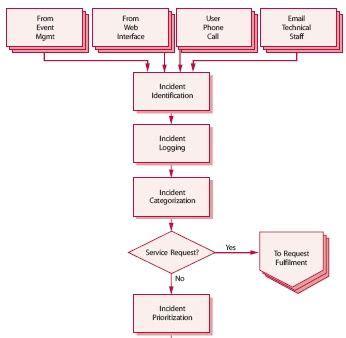 Incident Management Process Flow Templates Securityprocedure Com Incident Management Itil Financial Management Templates