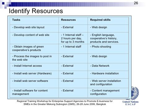 resource requirement  business plan