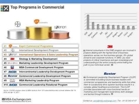 Mba Marketing Rotational Programs by 2017 Ranking Of Development Programs