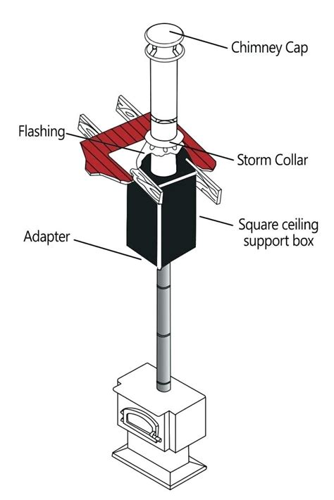 Chimney Parts Near Me - parts of a chimney diagrams chimney pipe for wood burning
