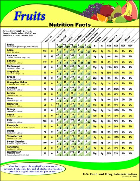 fruit 2 0 nutrition facts nutrient chart for fruits and vegetables about
