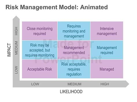As A Risk Manager After Mba by 25 Unique Risk Management Ideas On Process