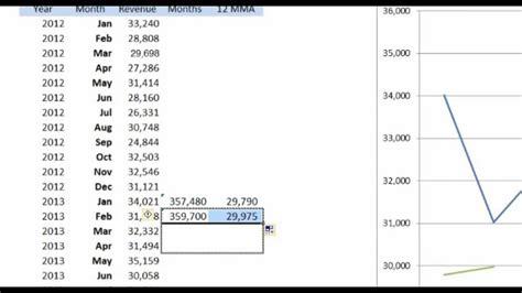 moving average excel template excel formula rolling 12 months kpi monthly vs 12 month