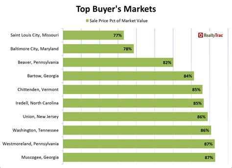 realtytrac top 10 buyer and seller markets 2015 05 27