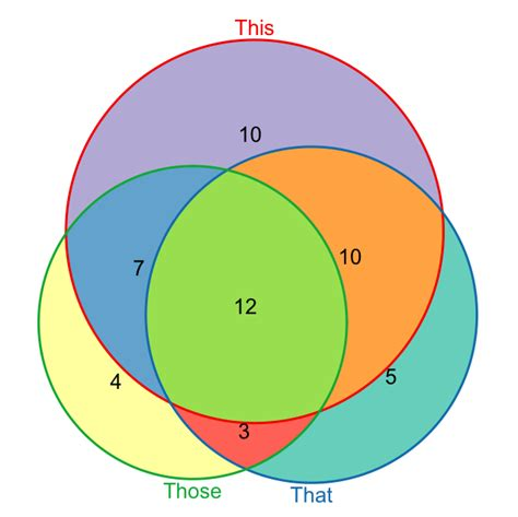 venn diagrams r weighted venn diagrams in r mattick lab