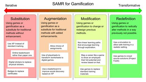 Design Home App Game 4 part samr model to analyse gamification gamified uk
