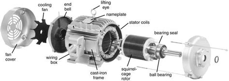3 phase ac induction motor design three phase induction motors