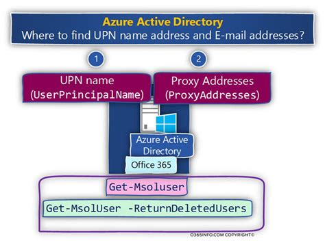 Official Mailing Address Lookup Searching Email Addresses With A Specific Domain Name Suffix Using Powershell Office