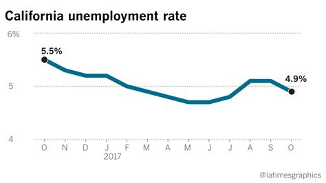 state unemployment rate hits 17 year low