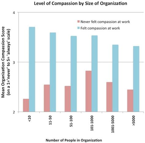 the compassionate organization and the who to work for them books think your organization is compassionate greater