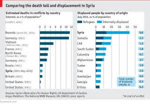 Price Of Humanitarianism by Syria On