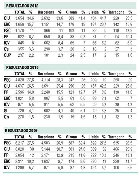 oficina censo electoral barcelona los 195 533 catalanes en el exterior que podr 225 n participar