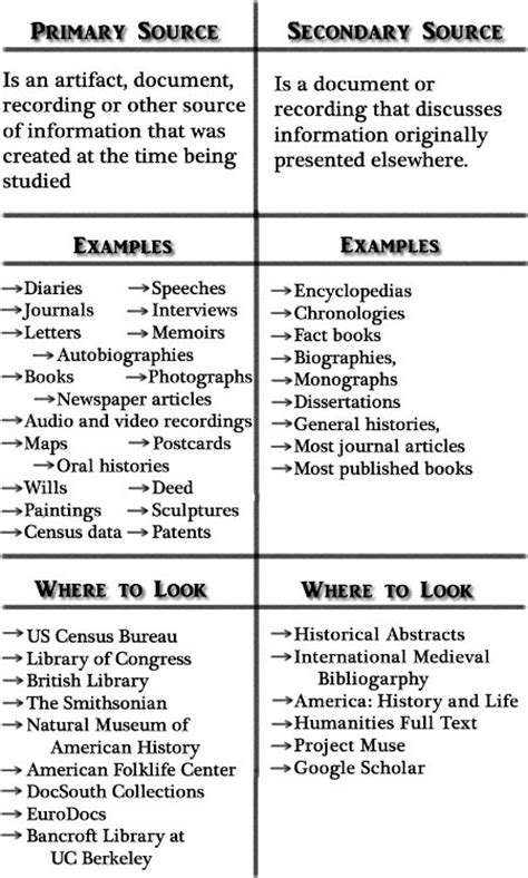 best 25 primary sources ideas on secondary best 25 secondary source ideas on description