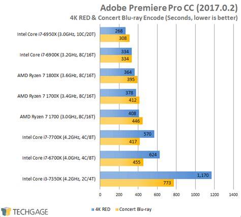 adobe premiere pro quad core an in depth look at amd s ryzen 7 1800x 1700x 1700