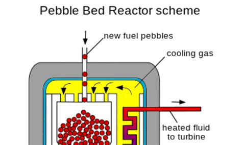pebble bed reactor how nuclear power generating reactors have evolved since
