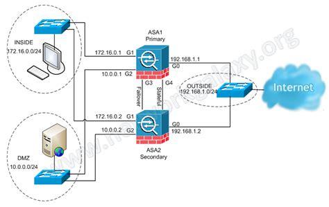 physical layout meaning network galaxy cisco asa active active failover configuration