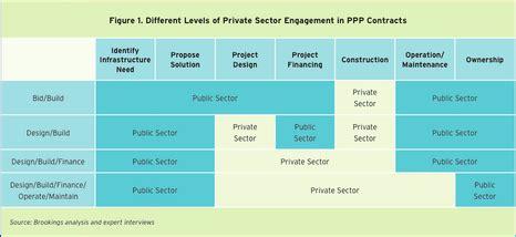 publicprivate partnership wikipedia
