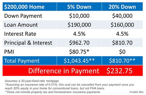 should we wait to buy a house should i wait to buy a home until i have a bigger down payment