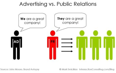 Manajement Relations And Media Komunikasi advertising vs relations prssa at salem state