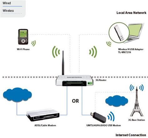 Router Tp Link Mr3220 tp link tl mr3220 t s bohemia