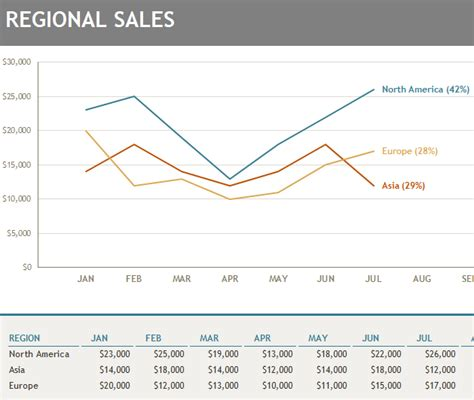 Sales Chart Excel Template by Regional Sales Chart My Excel Templates