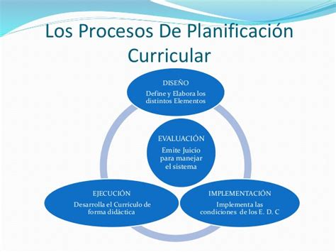 Modelo De Planificacion Curricular De El Proceso De Planificacion Curricular