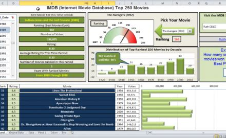Excel Dashboard Templates Dashboard Archives Excel Dashboard Templates Excel Dashboard Templates 2013