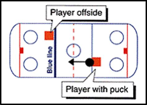 hockey offsides diagram beginner icehockey talk icehockey