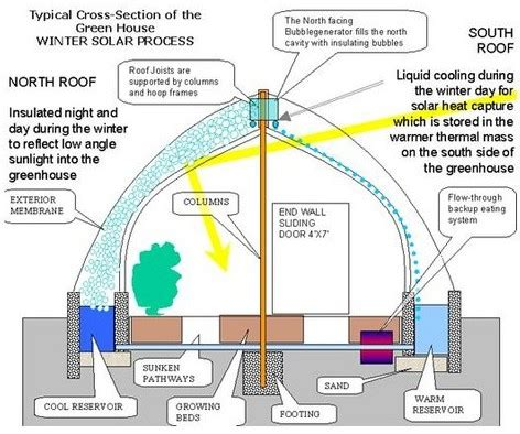 overview | perpetual harvest greenhouse system