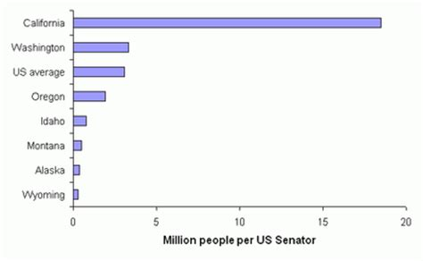 un democracy and the us senate | sightline daily