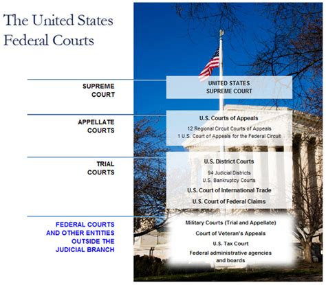 the u s supreme court and new federalism from the rehnquist to the court books hied 624 pt 2 aspects of higher ed siminoe