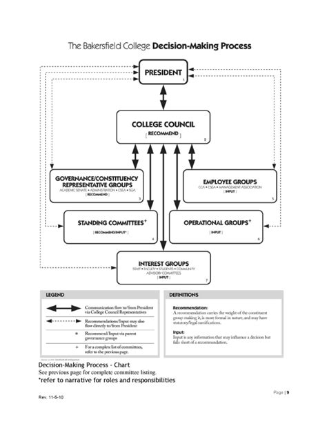 introduction to flowchart pdf decision document decision process kccd