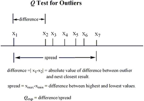 q test q test for outliers