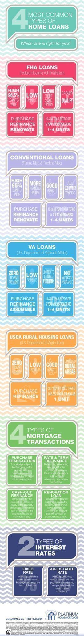 types of housing loans 70 real estate infographics use to ignite your content marketing