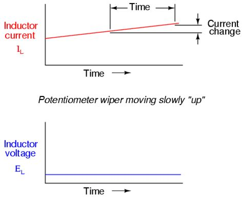 inductor current effect inductor current slew rate 28 images figure 8 voltage applied to an inductor chapter 4