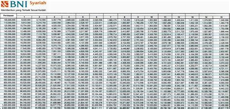 simulasi kpr bni syariah  tabel angsurannya