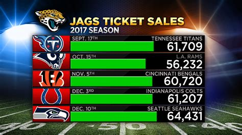 season tickets jacksonville jaguars jaguars tickets gear selling fast ahead of sunday s big