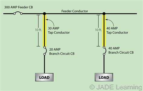 Circuit Calculation Spreadsheet by Feeder Load Calculations Wiring Diagrams Wiring Diagram